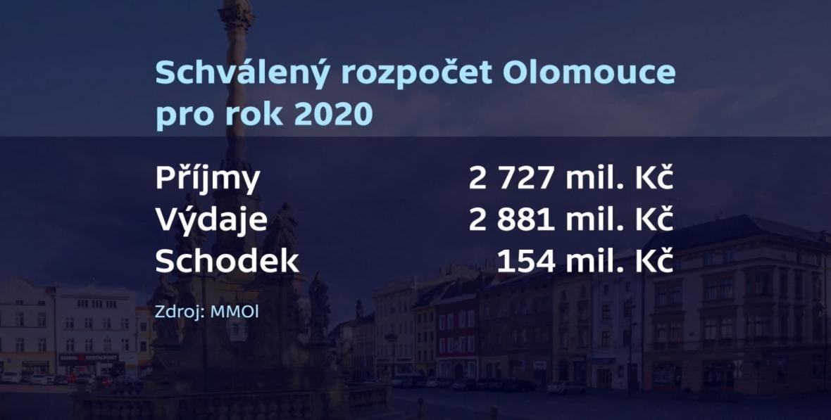 Schválený rozpočet Olomouce pro rok 2020