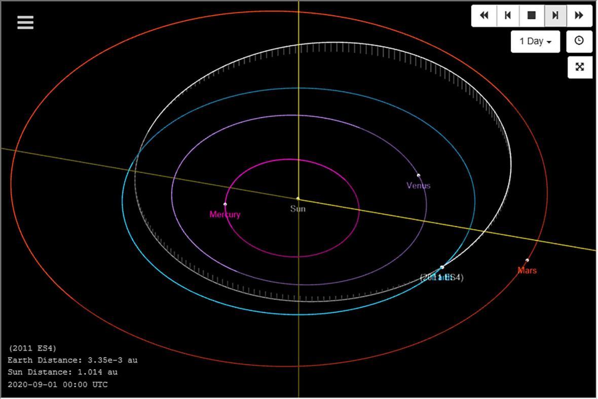Dráha asteroidu 2011 ES4