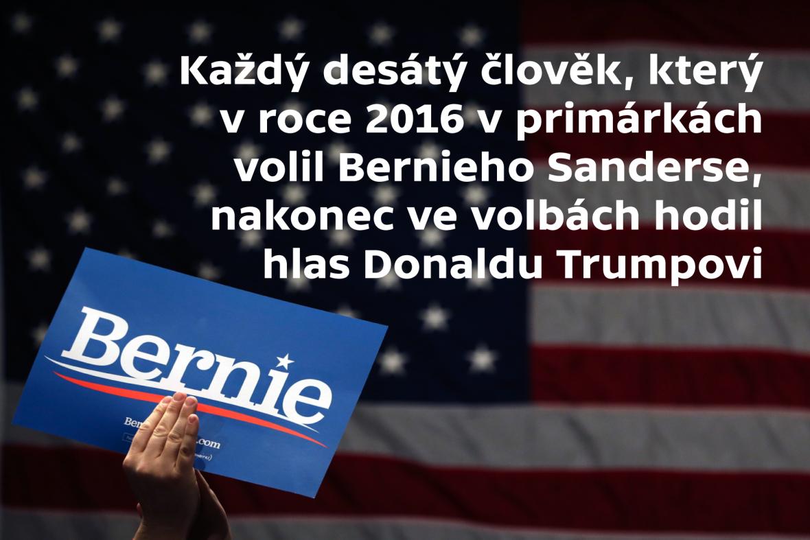 Voliči Bernieho Sanderse voliči Donalda Trumpa