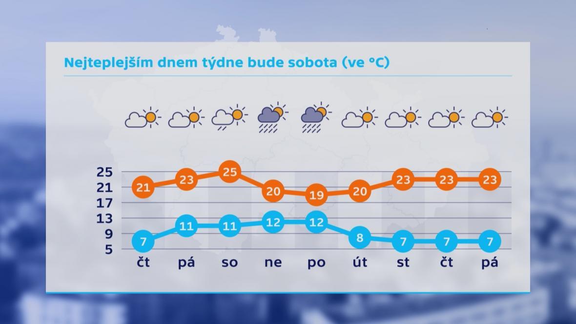 Výhled počasí na druhý zářijový týden