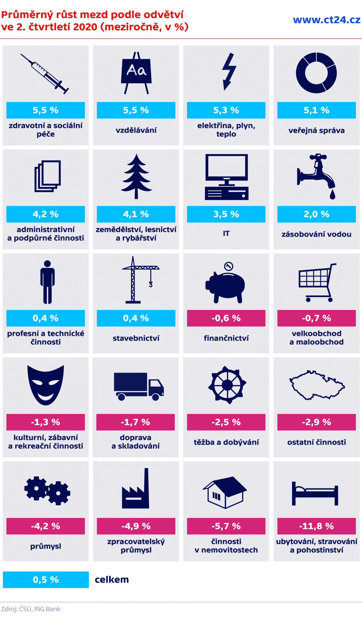 Průměrný růst mezd podle odvětví ve 2. čtvrtletí 2020 (meziročně, v %)