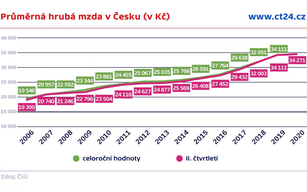 Průměrná hrubá mzda v Česku (v Kč)
