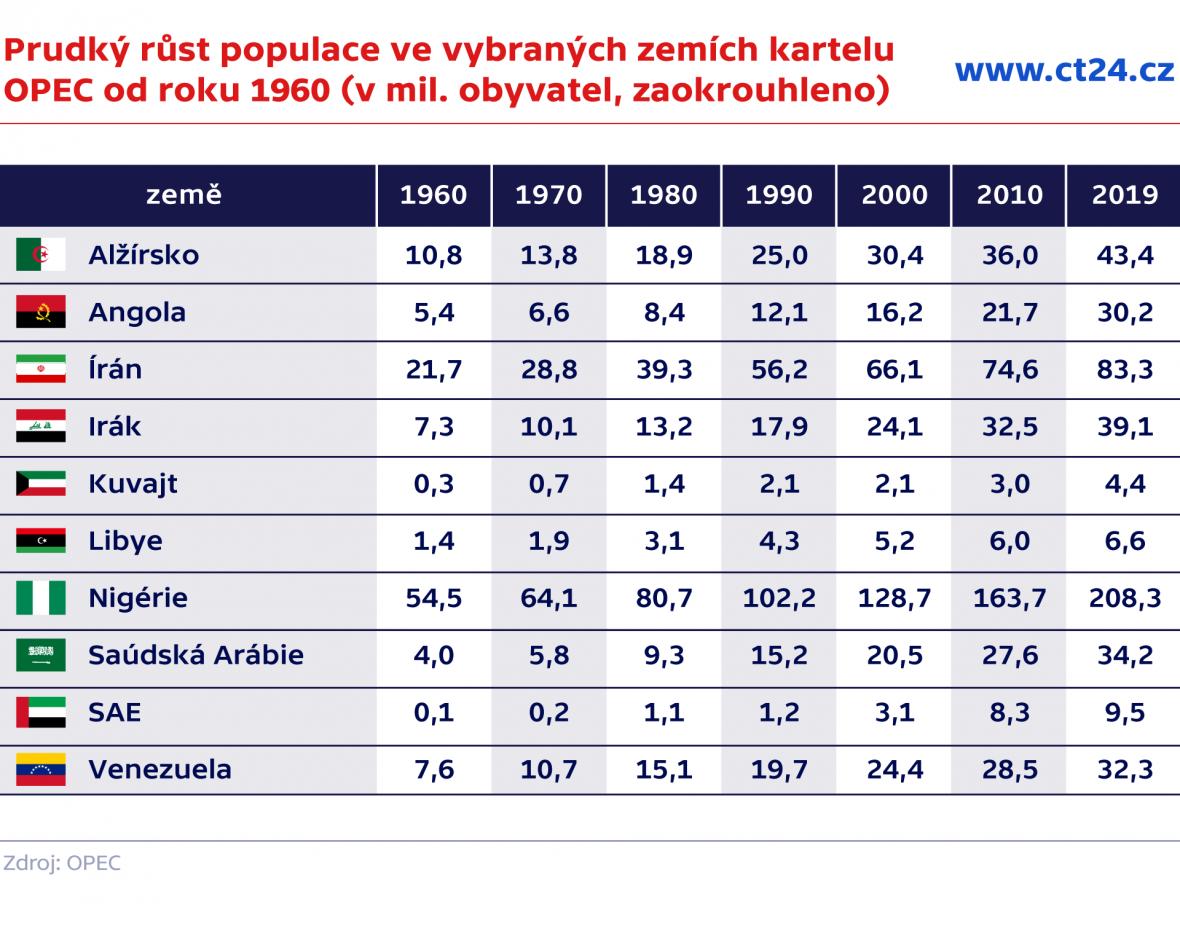 Prudký růst populace ve vybraných zemích kartelu OPEC od roku 1960 (v mil. obyvatel, zaokrouhleno)