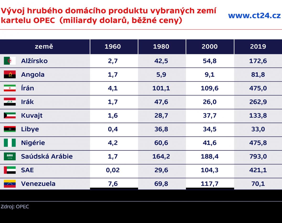 Vývoj hrubého domácího produktu vybraných zemí kartelu OPEC (miliardy dolarů, běžné ceny)