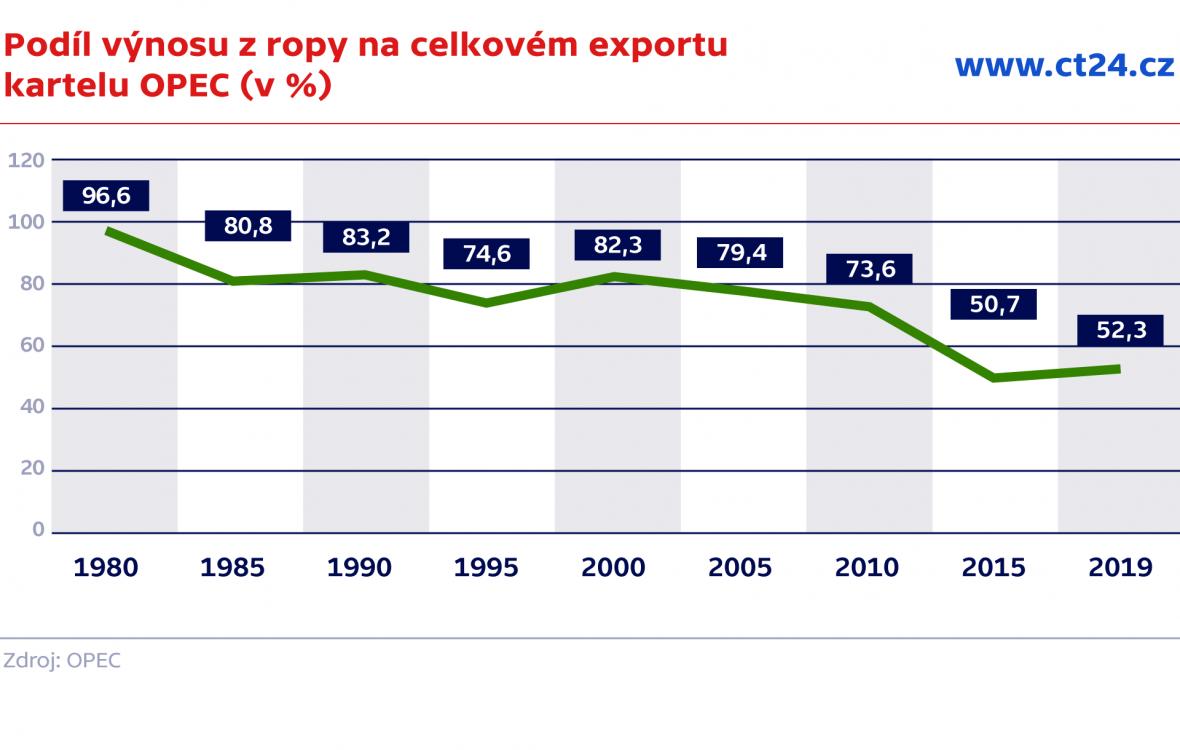 Podíl výnosu z ropy na celkovém exportu kartelu OPEC (v %)