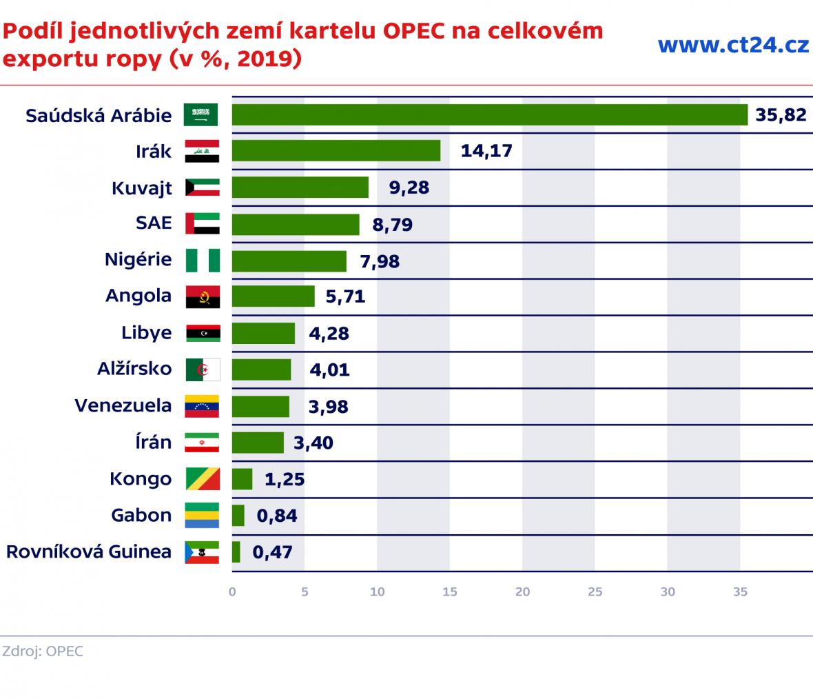 Podíl jednotlivých zemí kartelu OPEC na celkovém exportu ropy (v %, 2019)