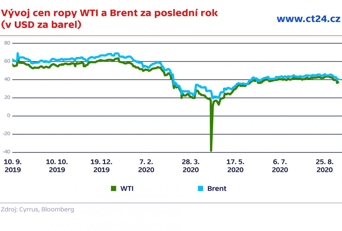 Vývoj cen ropy WTI a Brent za poslední rok (v USD za barel)