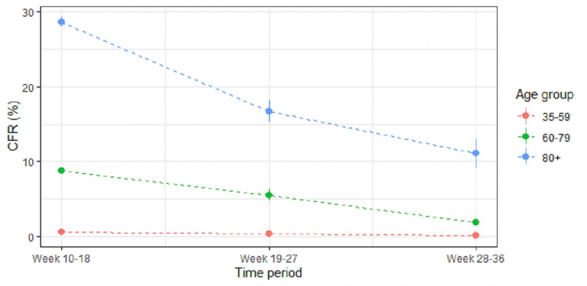 Snižování smrtnosti covidu v různých věkových skupinách