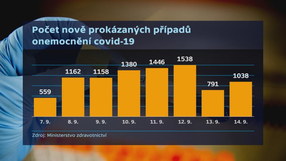 Počet nově prokázaných případů onemocnění covid-19