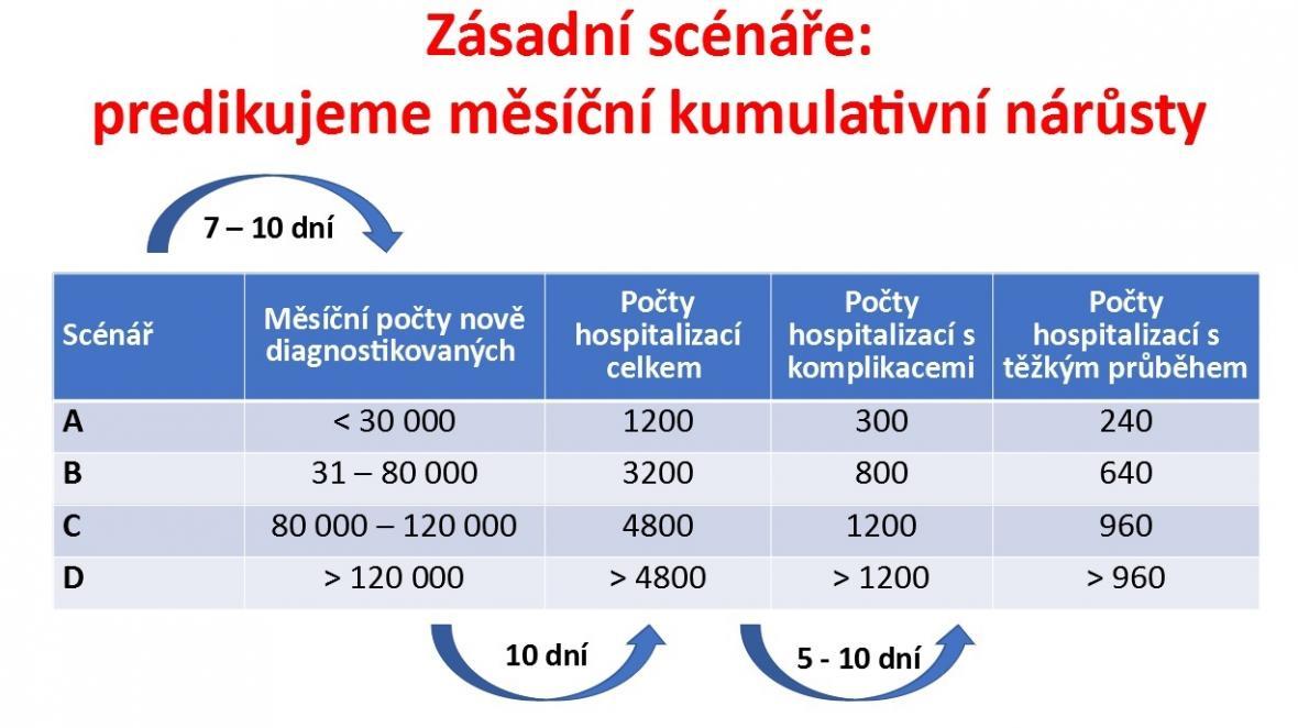 Jak velkou nákazu zvládnou české nemocnice