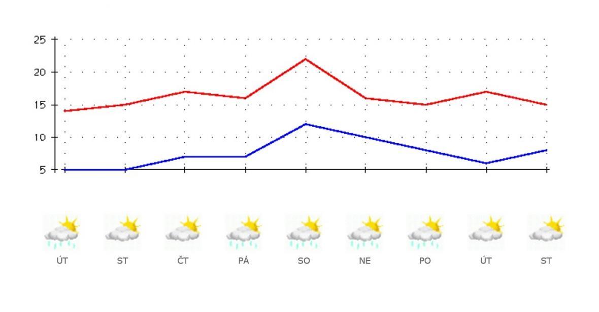 Výhled počasí pro následující týden
