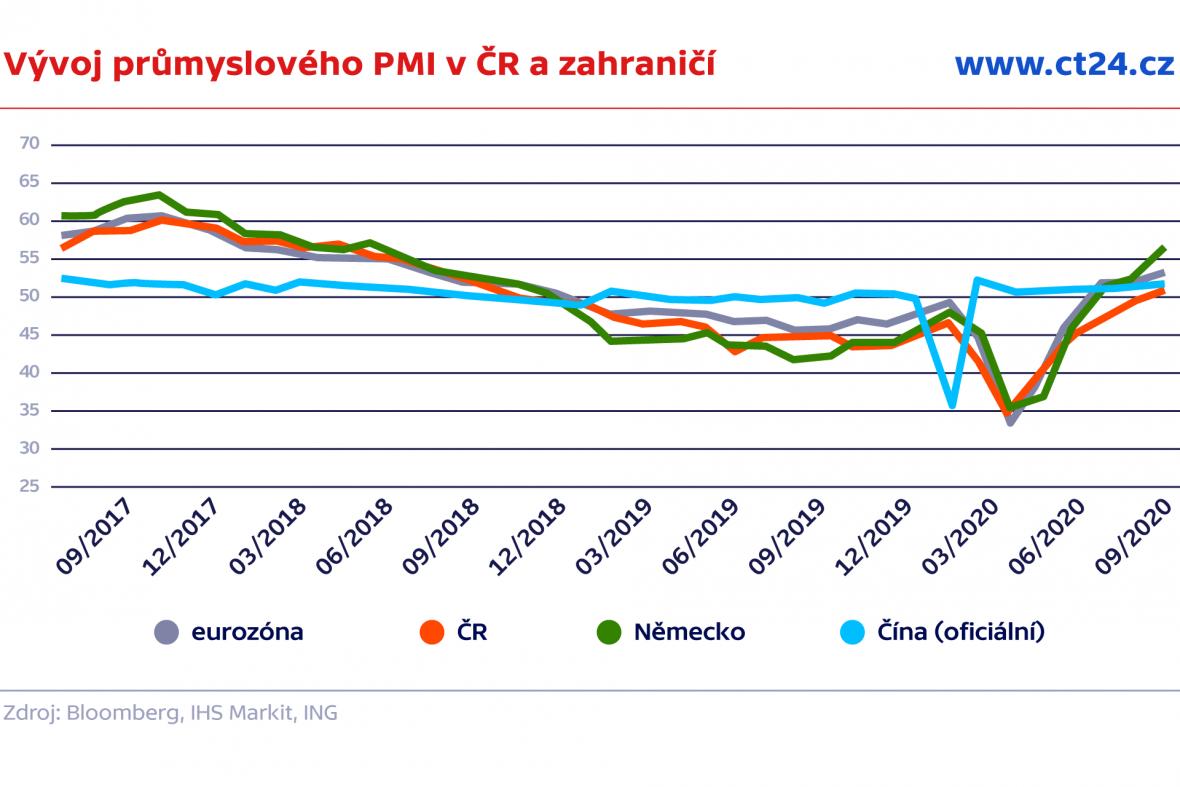 Vývoj průmyslového PMI v ČR a zahraničí