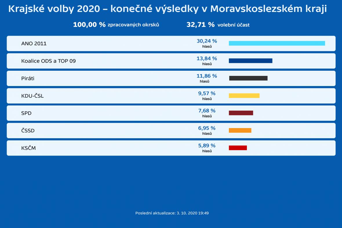 Krajské volby 2020 – konečné výsledky v Moravskoslezském kraji