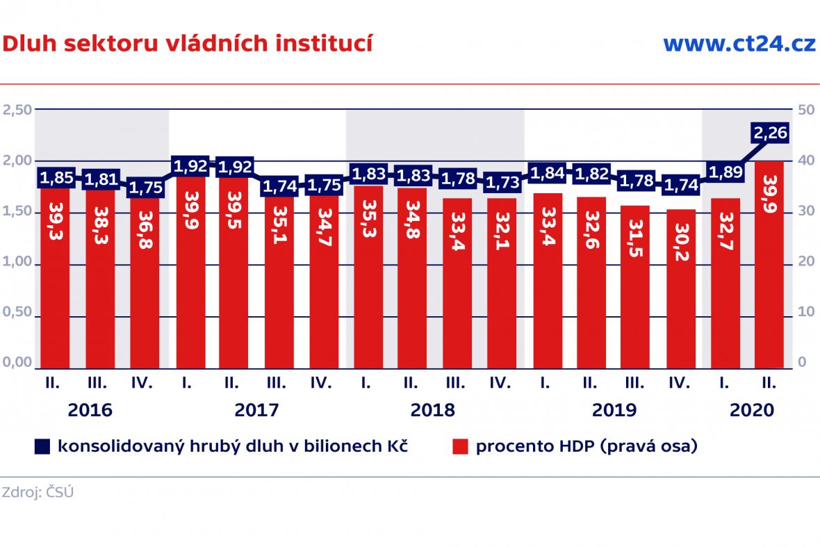Dluh sektoru vládních institucí