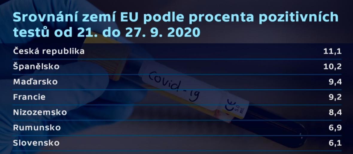 Srovnání zemí EU podle procenta pozitivních testů