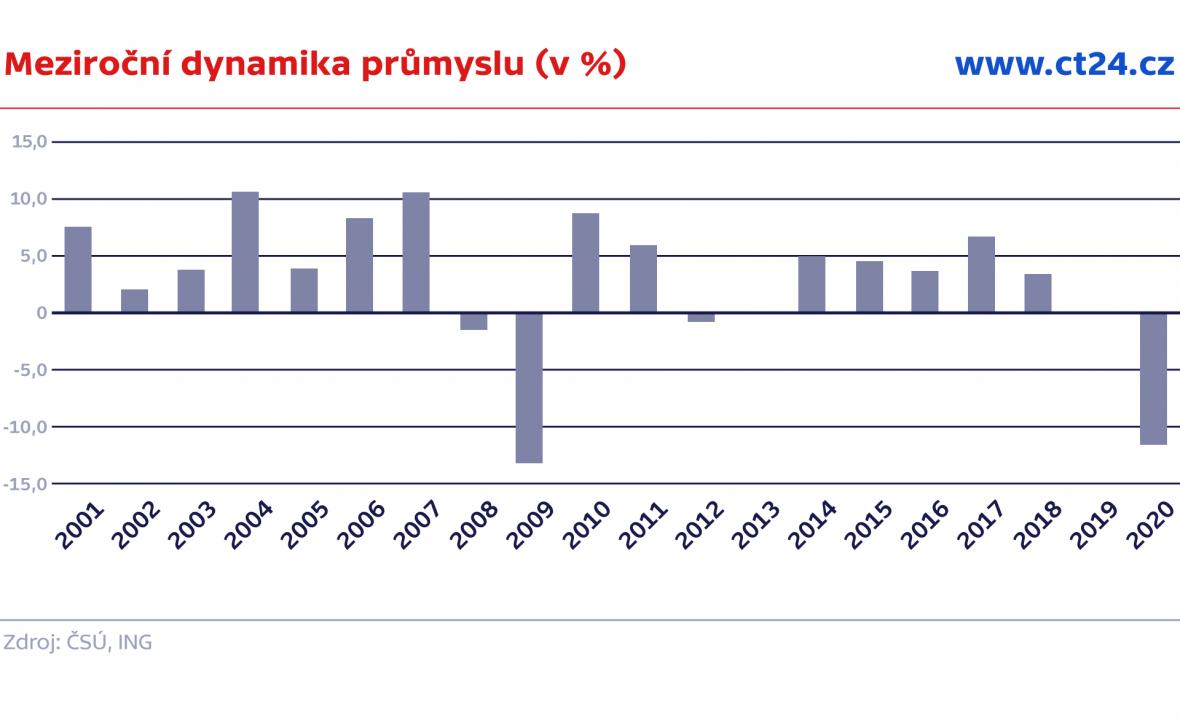 Meziroční dynamika průmyslu (v %)