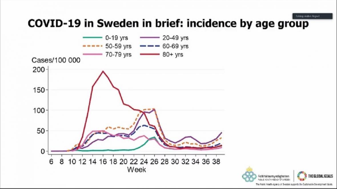 Vývoj nákazy covidem v různých věkových kategoriích ve Švédsku