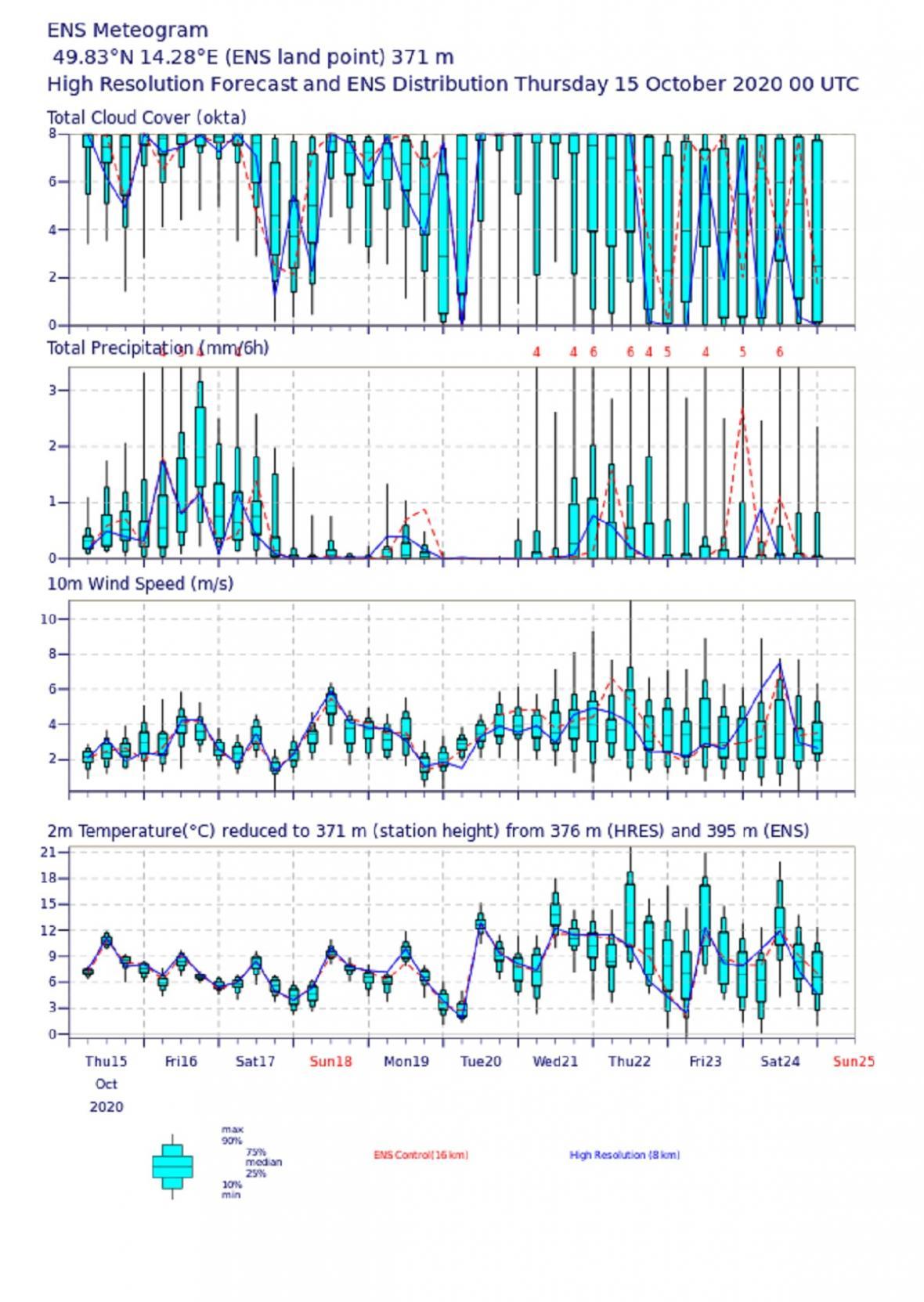 Meteogram pro bod nedaleko Prahy – předpověď vybraných parametrů ve formě tzv. ensemblové předpovědi, kdy je zachycena nejistota předpovědi