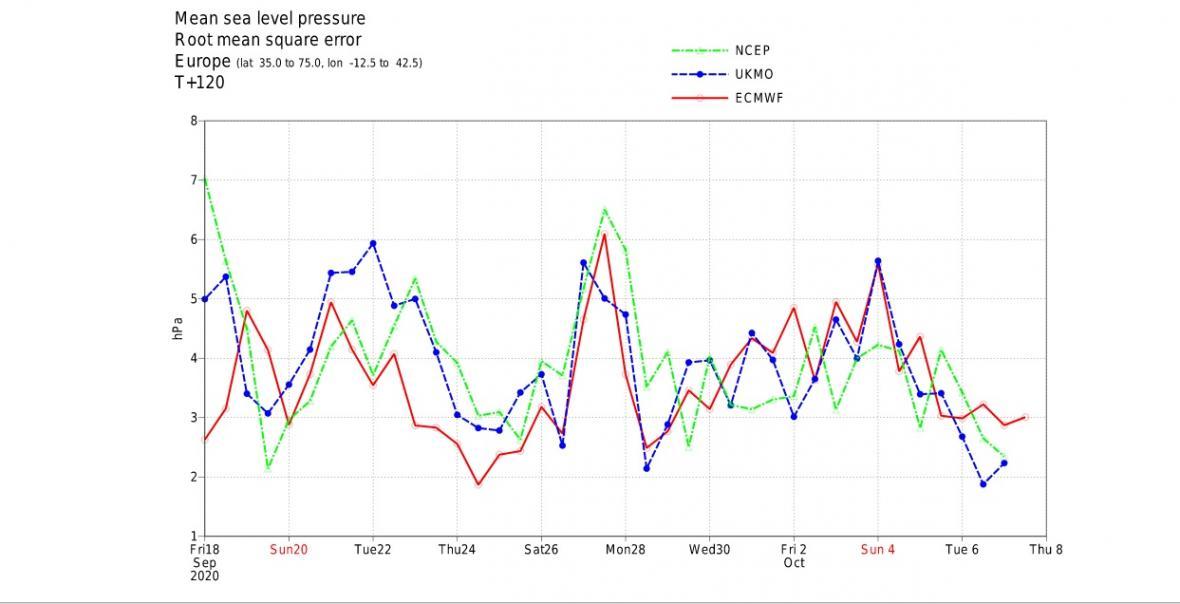 Chyba předpovědi tlaku vzduchu na úrovni moře na 120 hodin za období od 18. září do 8. října nad Evropou, srovnání evropského modelu ECMWF, amerického modelu NCEP a britského modelu UKMO