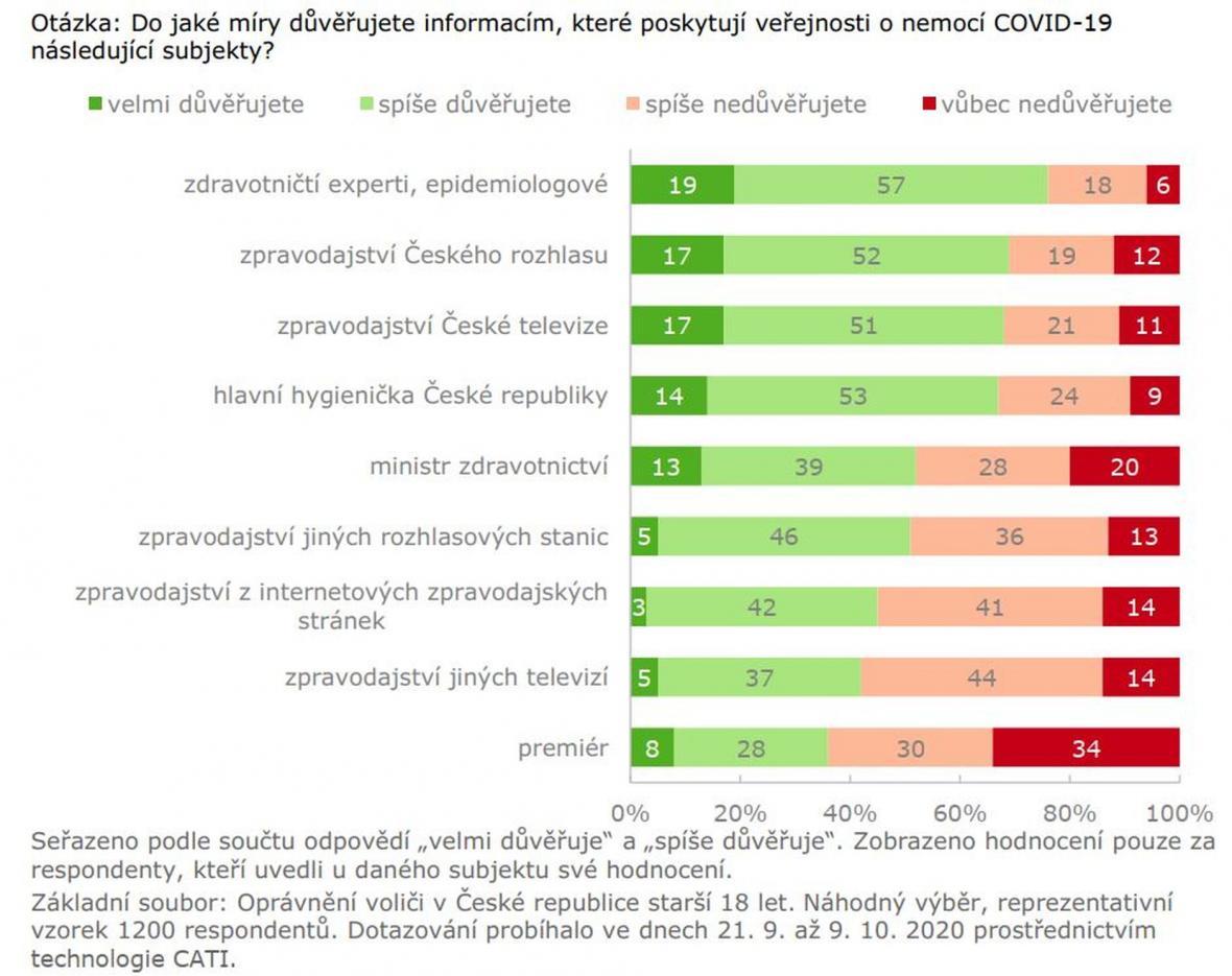 Důvěra lidí v informace ohledně nemoci covid-19