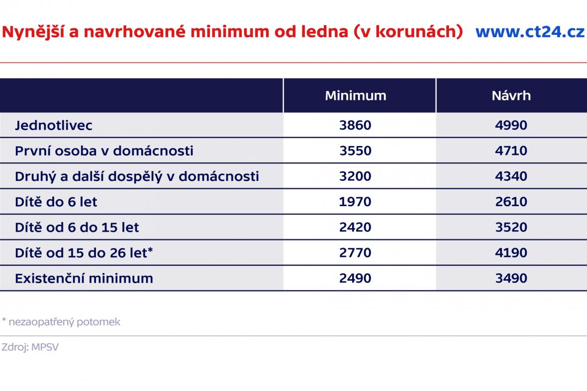 Nynější a navrhované minimum od ledna (v korunách)