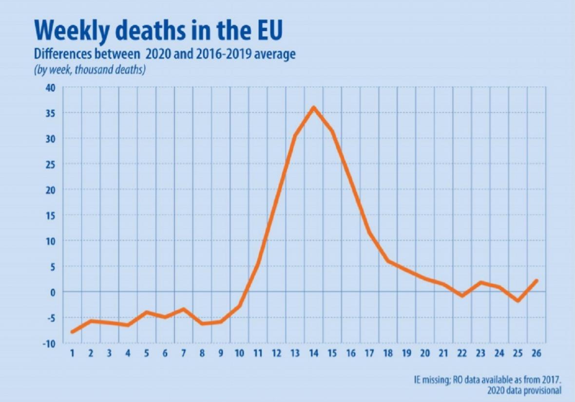 Nadměrná úmrtí v Evropě