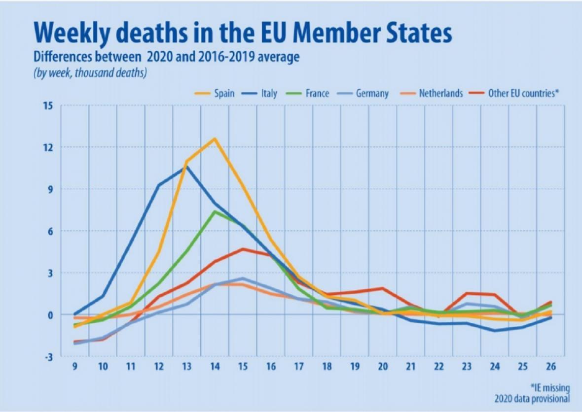 Nadměrná úmrtnost: nejhůř postižené země EU