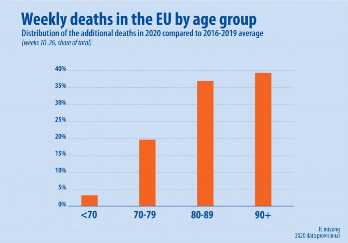 Nadměrná úmrtnost podle věku v EU