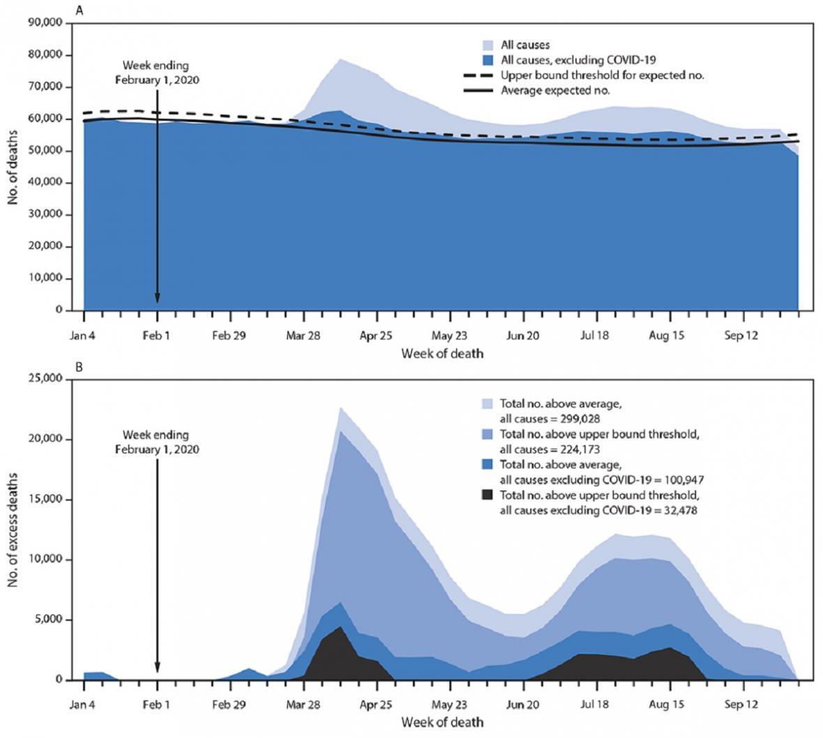 Nadměrná úmrtí na covid-19 v USA