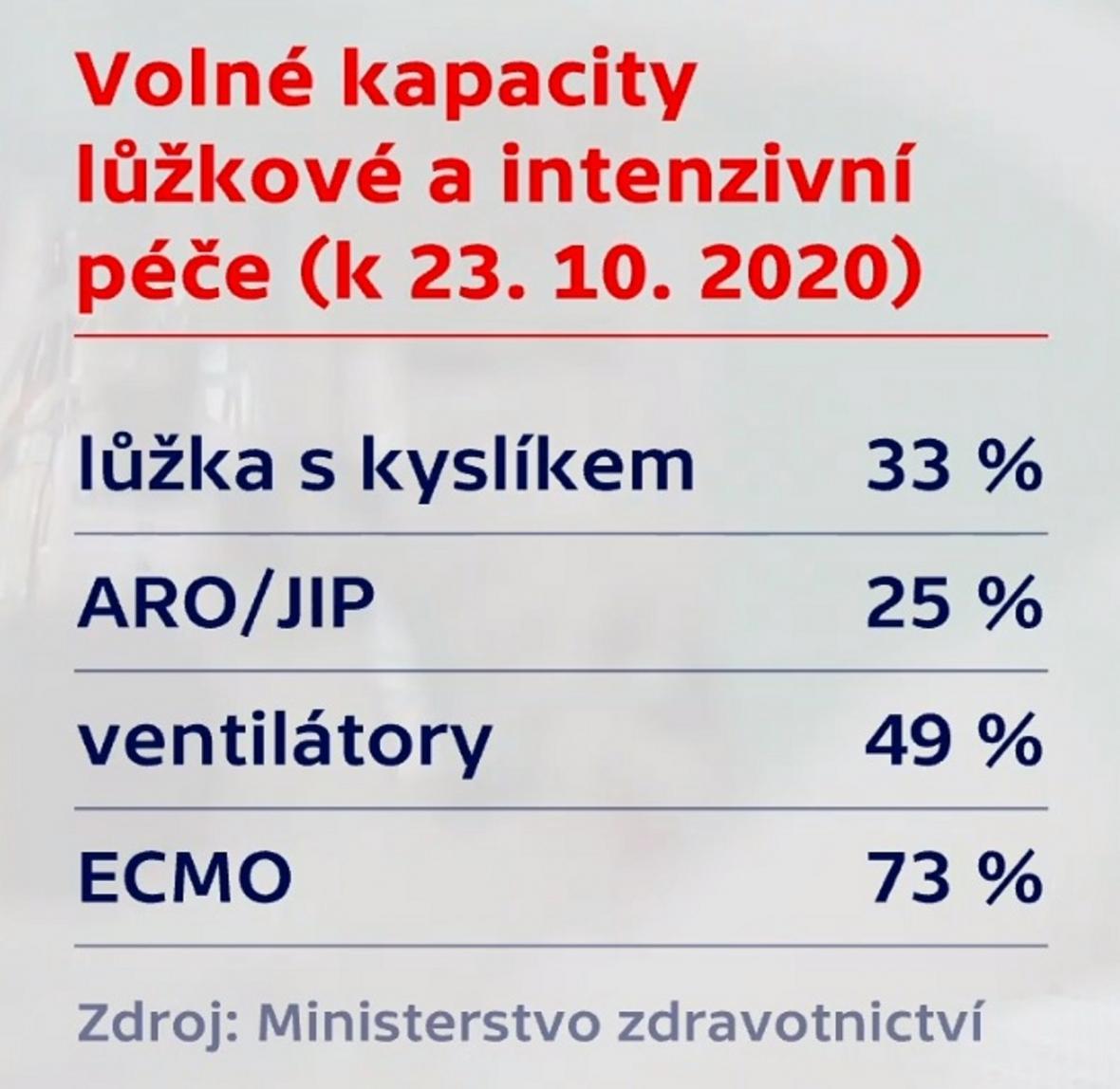 Volné kapacity v českém zdravotnictví