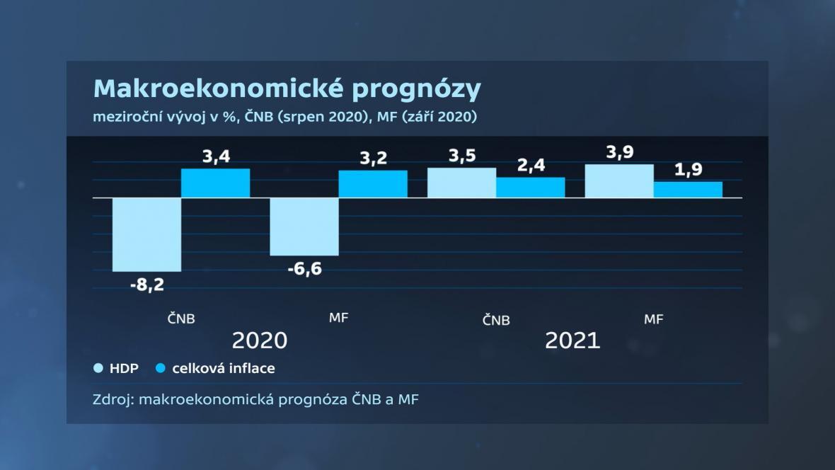 Prognózy HDP