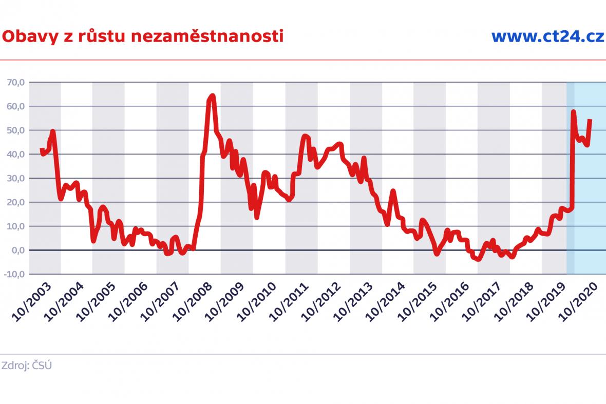Obavy z růstu nezaměstnanosti