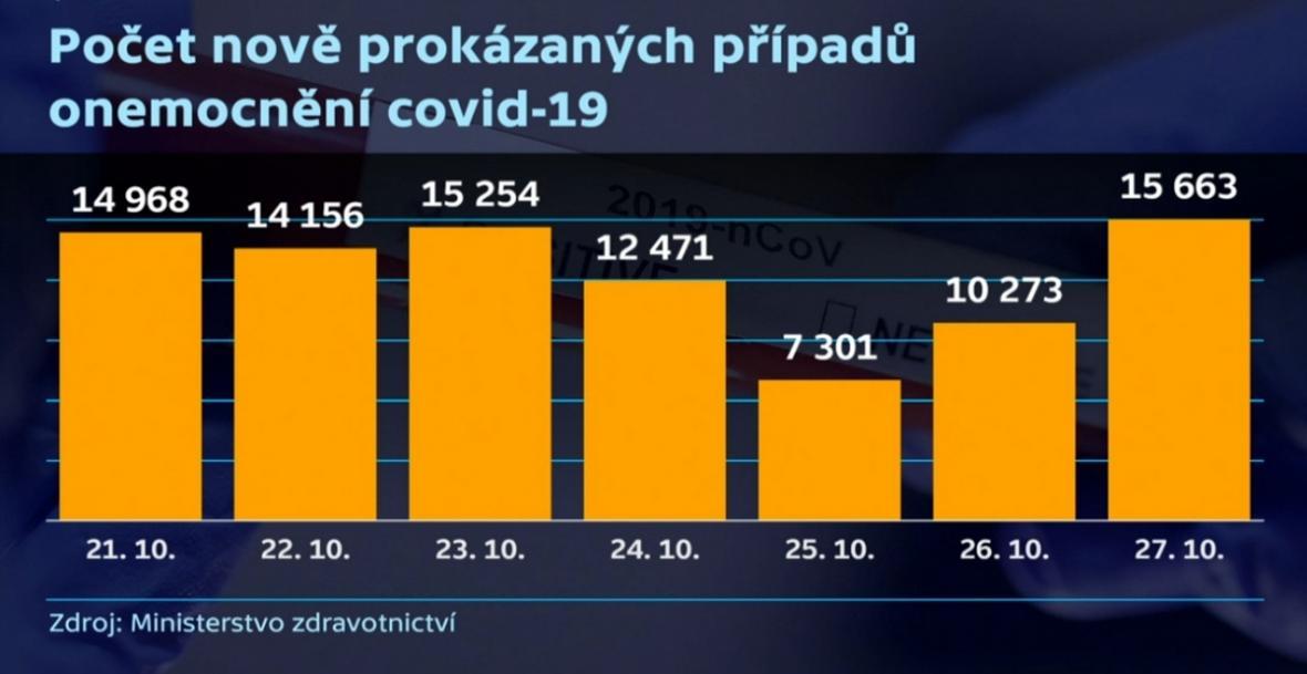 Počet potvrzených případů covidu-19