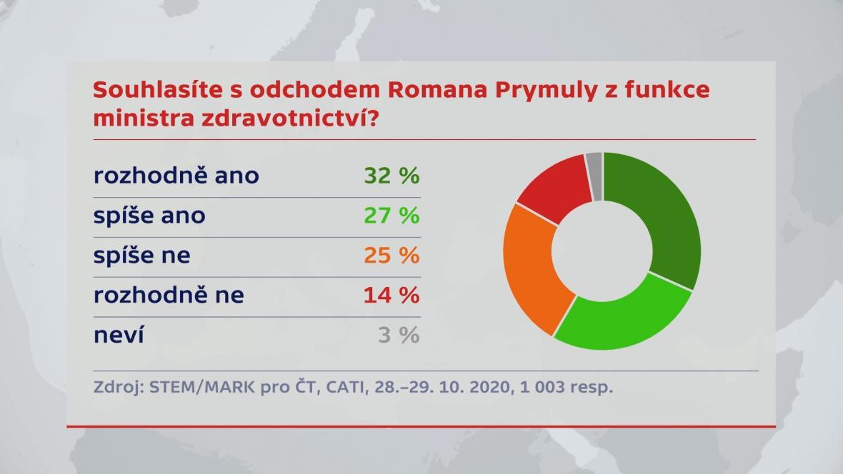 Souhlasíte s odchodem Romana Prymuly z funkce ministra zdravotnictví?