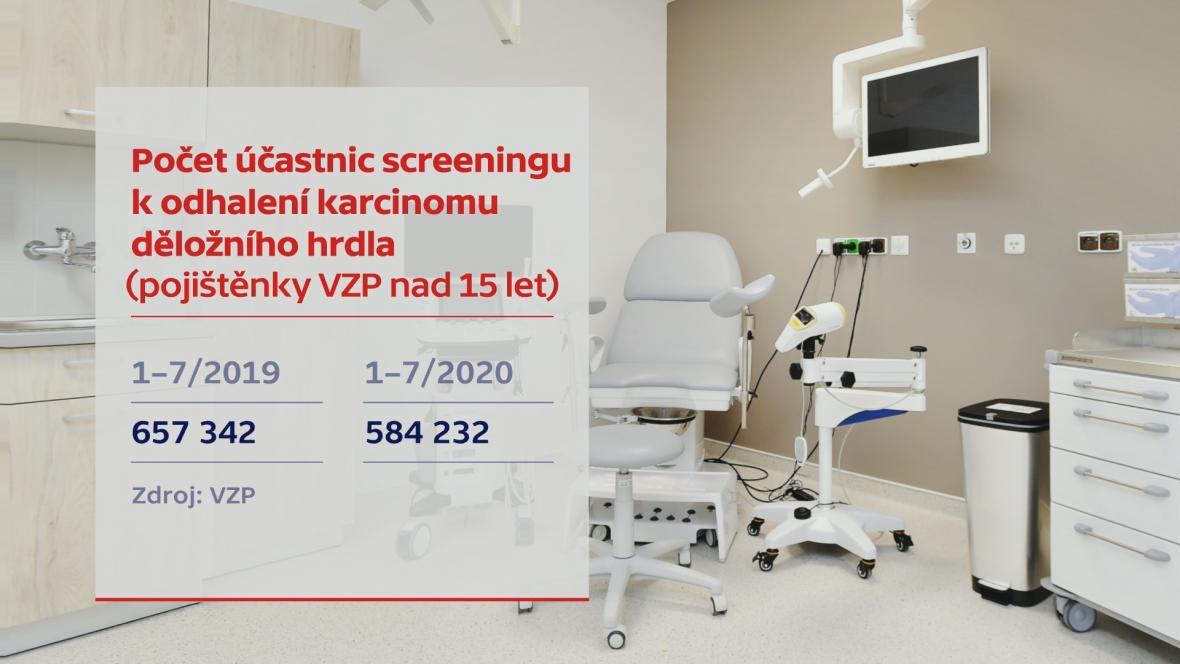 Počet účastnic screeningu k odhalení karcinomu děložního hrdla