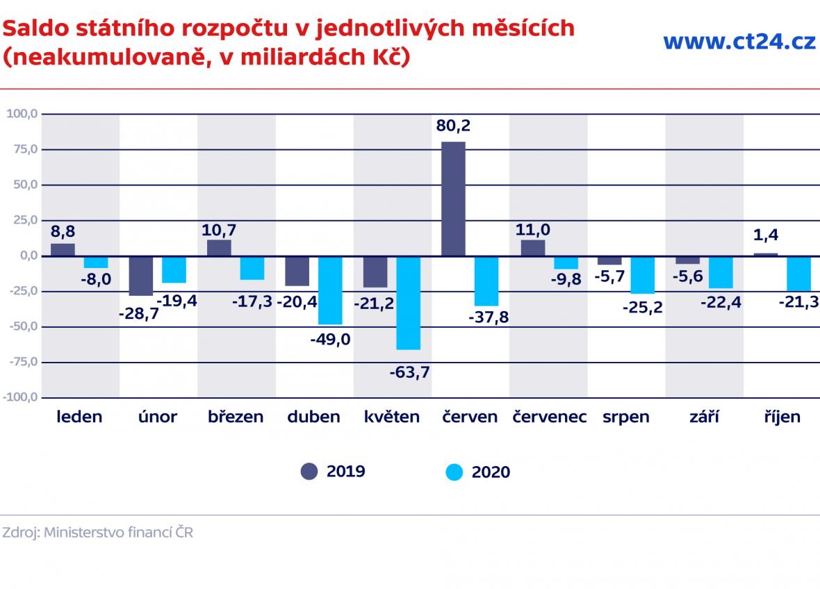Saldo státního rozpočtu v jednotlivých měsících (neakumulovaně, v miliardách Kč)