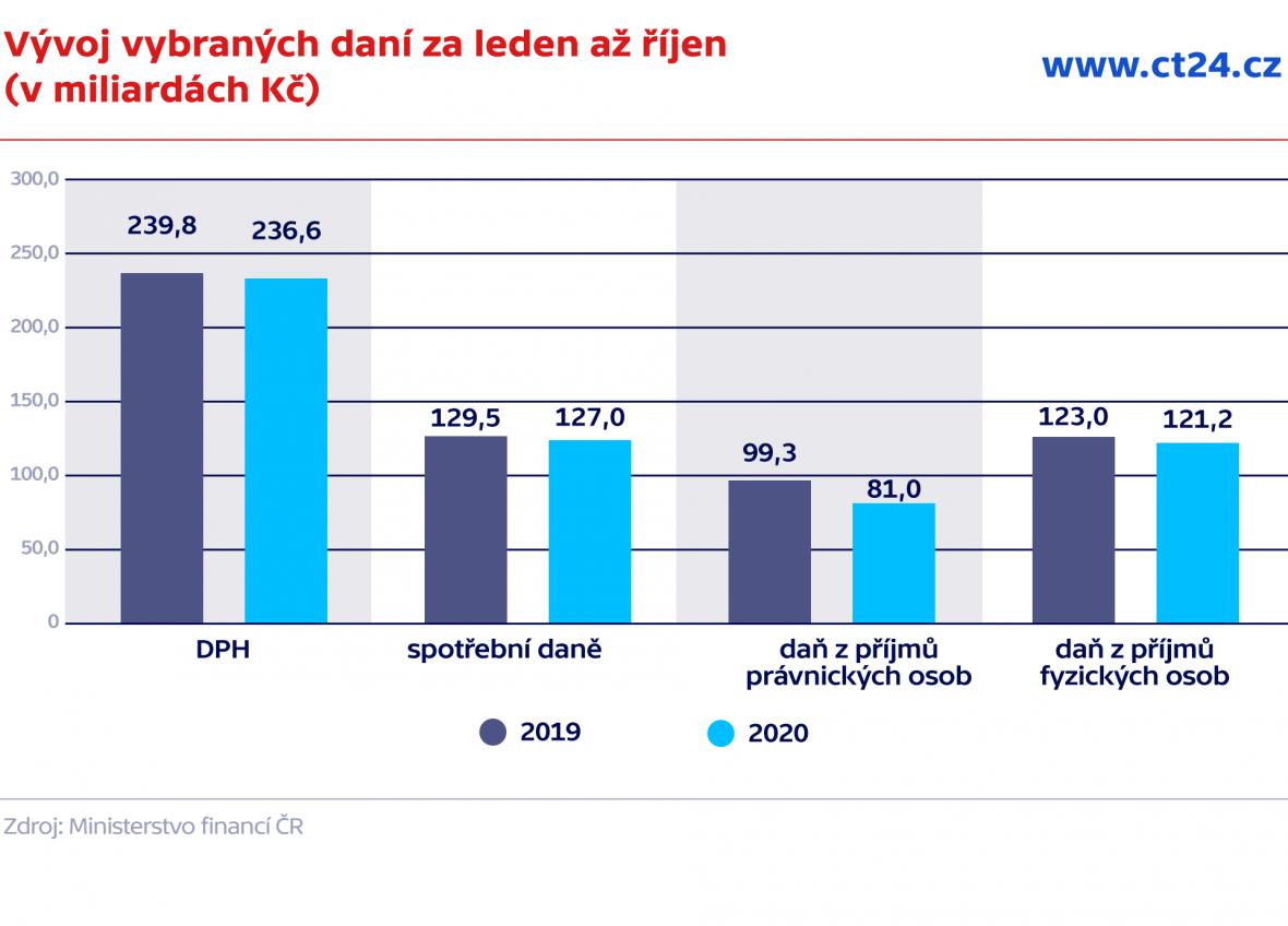 Vývoj vybraných daní za leden až říjen (v miliardách Kč)