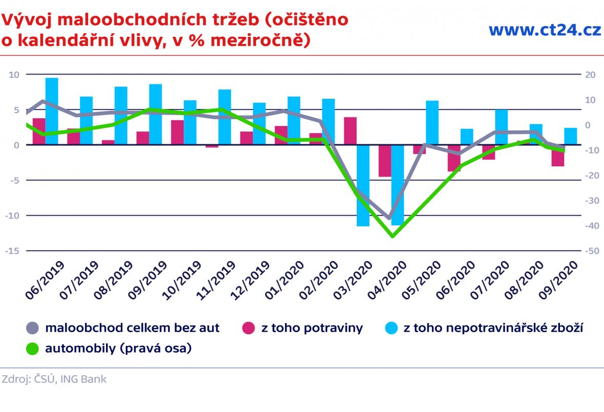 Vývoj maloobchodních tržeb (očištěno o kalendářní vlivy, v % meziročně)