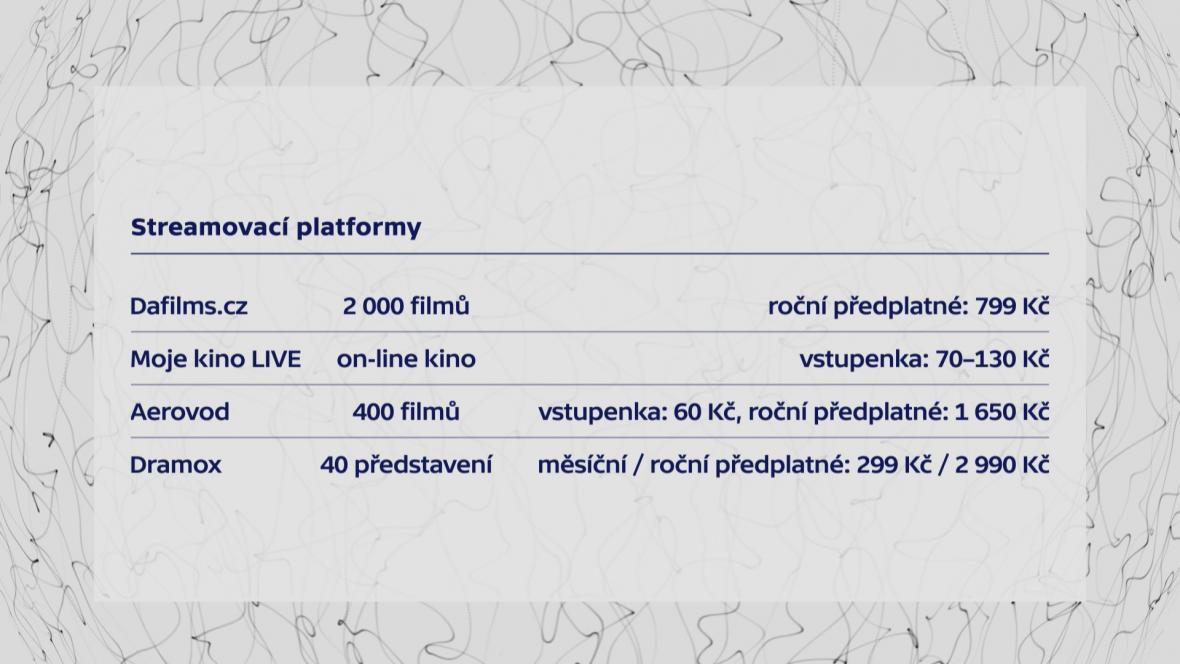 Kolik stojí tuzemské streamovací platformy divadel a kin