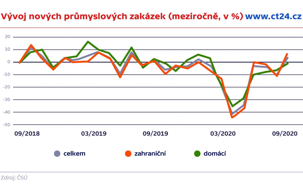 Vývoj nových průmyslových zakázek (meziročně, v %)
