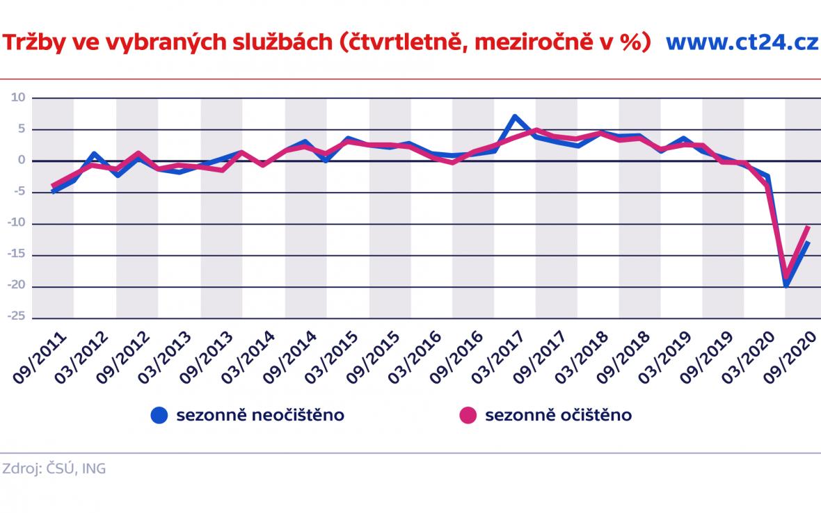 Tržby ve vybraných službách (čtvrtletně, meziročně v %)a