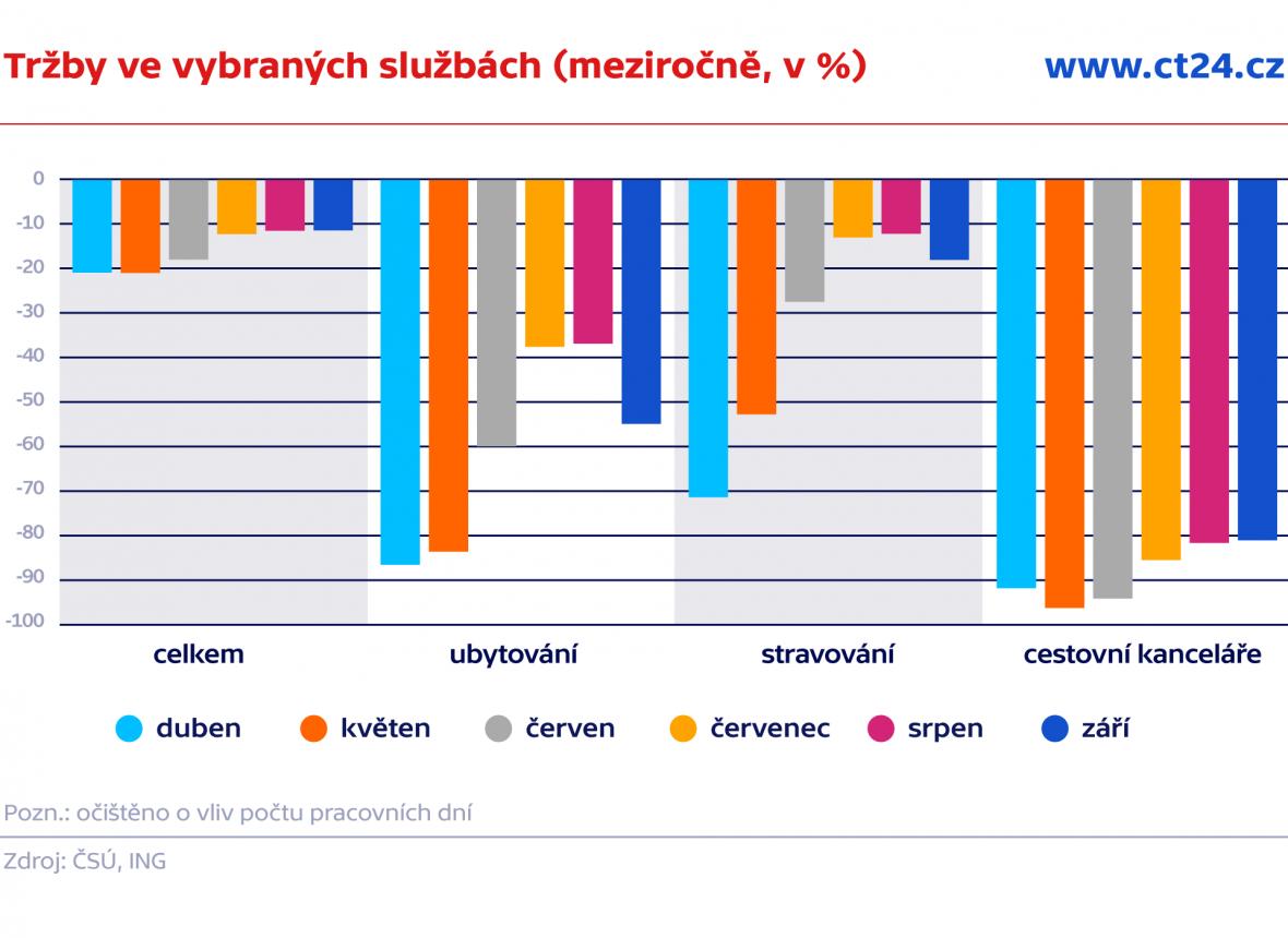 Tržby ve vybraných službách (meziročně, v %)