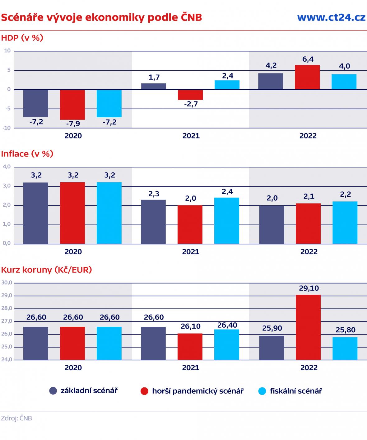 Scénáře vývoje ekonomiky podle ČNB