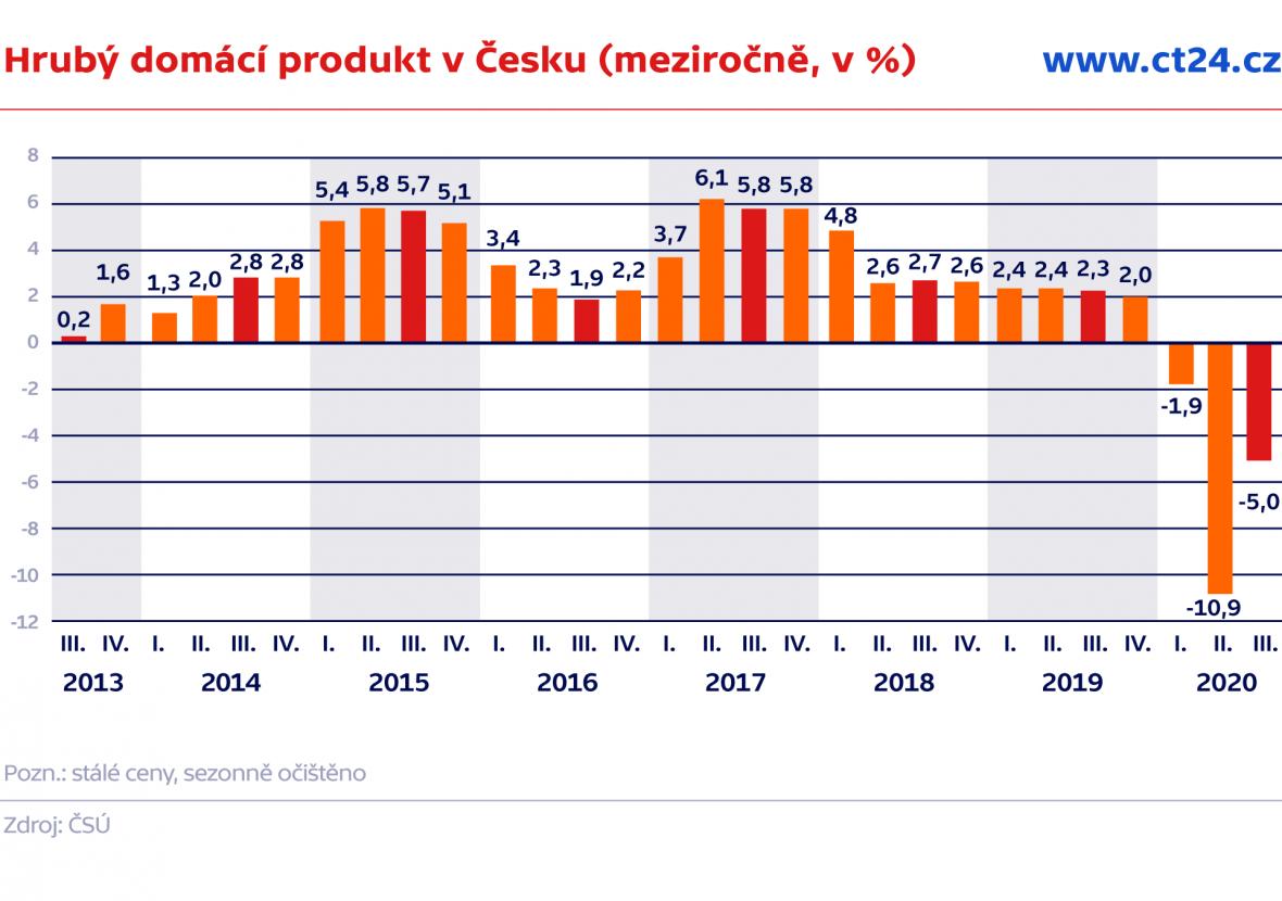 Hrubý domácí produkt v Česku (meziročně, v %)