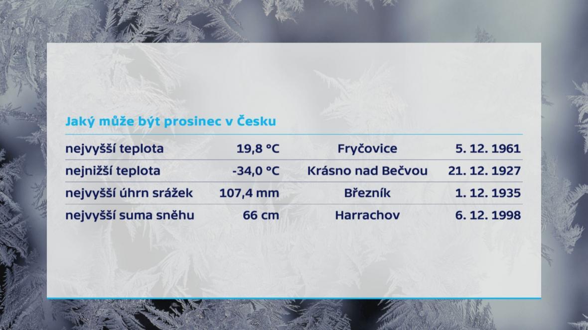 Jaký může být prosinec v Česku