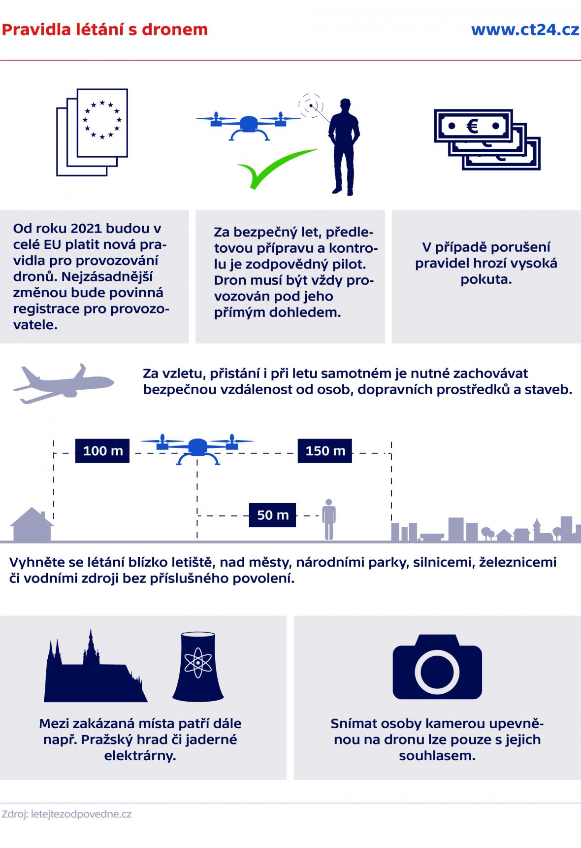 Pravidla létání s dronem