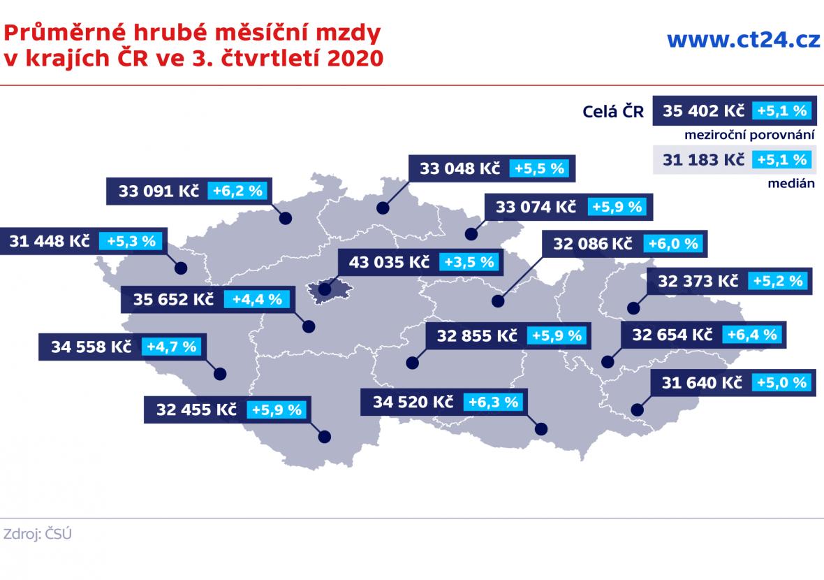 Průměrné hrubé měsíční mzdy v krajích ČR ve 3. čtvrtletí 2020