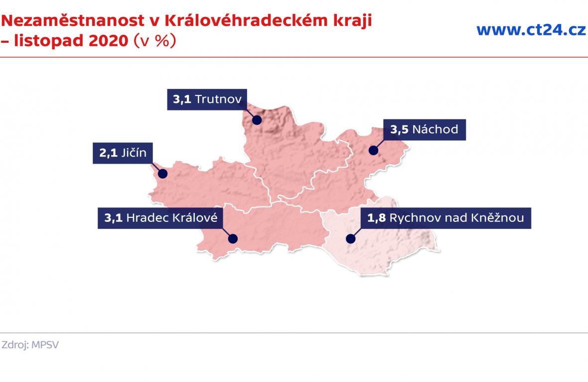 Nezaměstnanost v Královéhradeckém kraji – listopad 2020 (v %)
