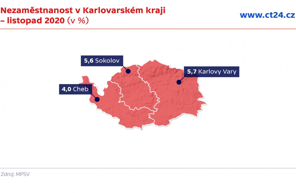 Nezaměstnanost v Karlovarském kraji – listopad 2020 (v %)