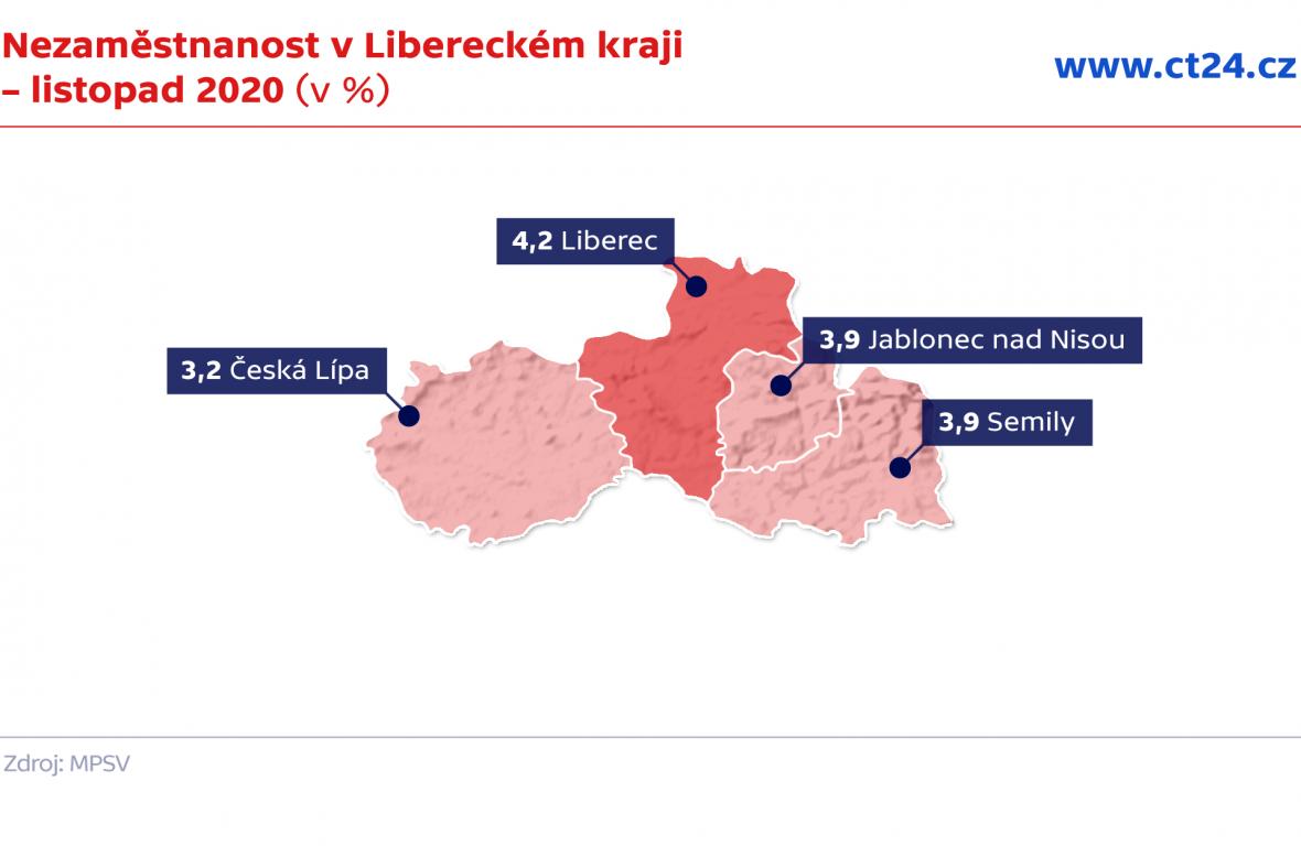 Nezaměstnanost v Libereckém kraji – listopad 2020 (v %)